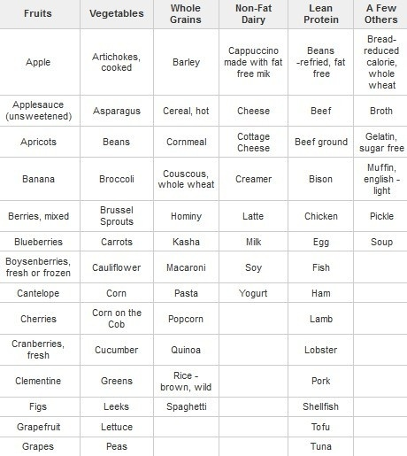 weight watchers points plus food