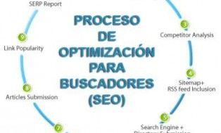 Optimización de tu Pagina Web con los 5  Siguientes Pasos  http://vendidopor.com/jobs/seo-2/optimizacion-de-tu-pagina-web-con-los-5-siguientes-pasos/