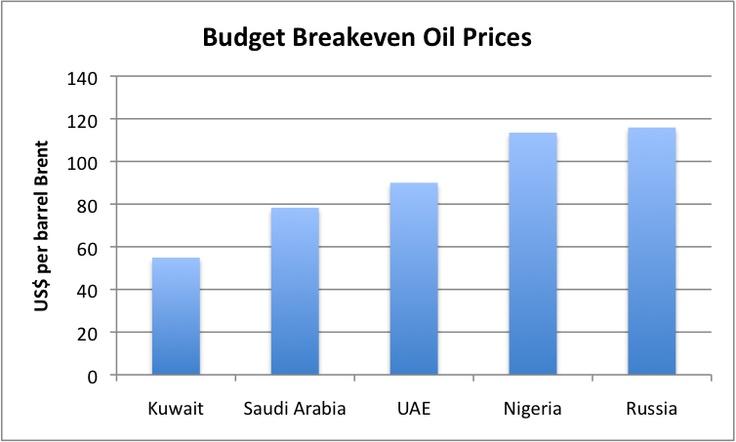 http://gailtheactuary.files.wordpress.com/2013/04/budget-breakeven-oil-prices-deutche-bank.png