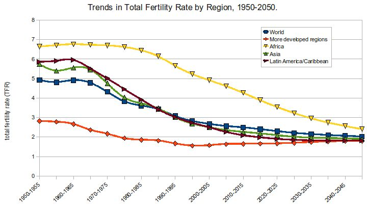 Fertility rates by region Image source: https://en.wikipedia.org/wiki/File:Trends_in_TFR_1950-2050.png