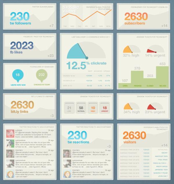 Personal data dashboard by Ducksboard