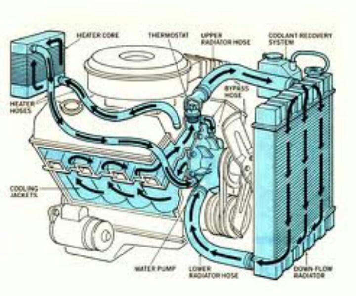 Coolant system flow