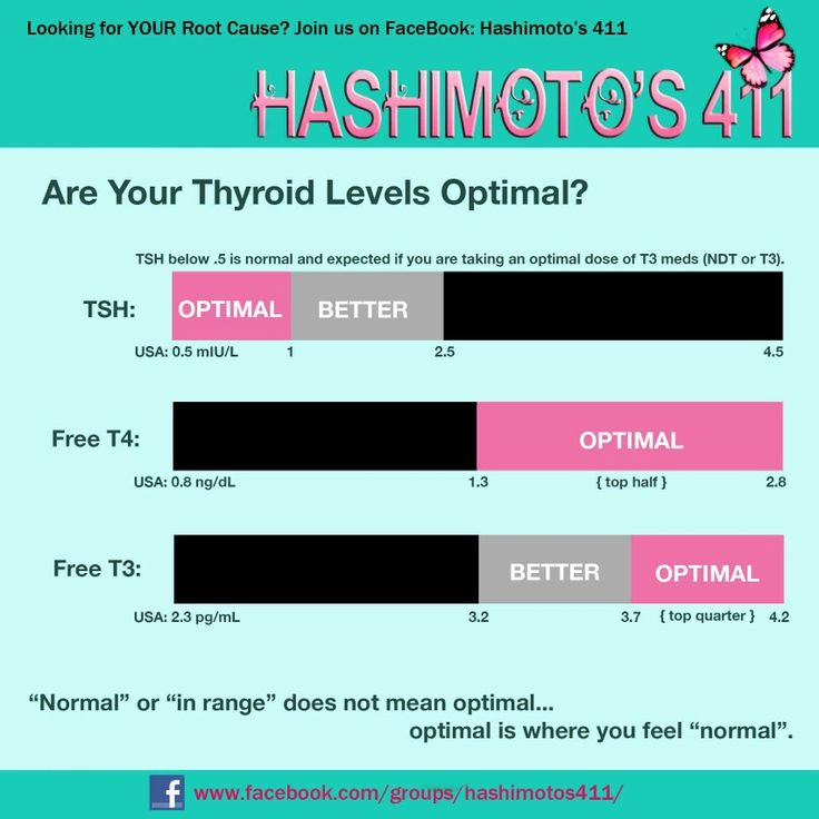 25 best ideas about thyroid levels on thyroid test thyroid test results and thyroid