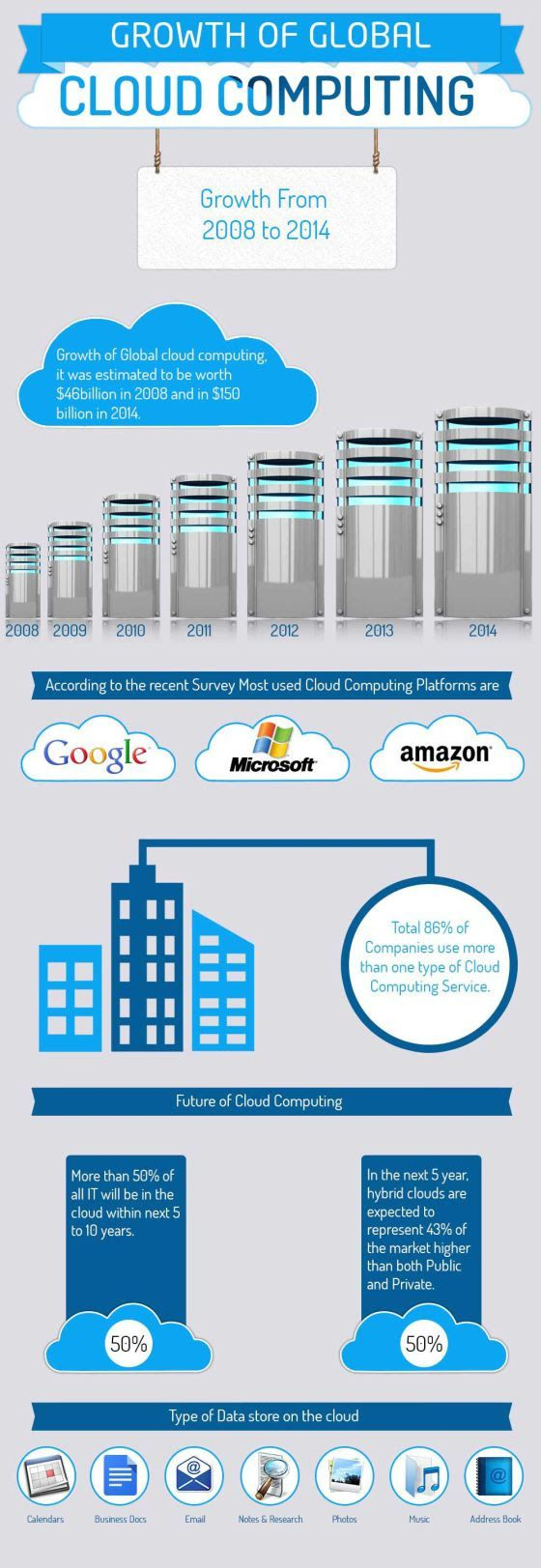 Sigue el crecimiento del Cloud Computing #tic