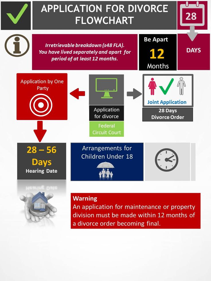 Application for divorce on pinterest divorce application nail application for divorce infographic by alan weiss aussie divorce http solutioingenieria Image collections
