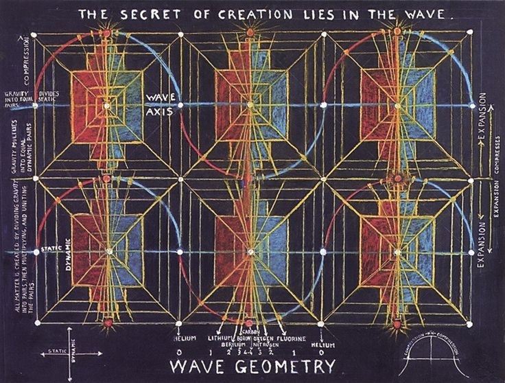 walter russell the secret of creation lies in the wave