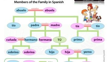 Family Members in Spanish - La Familia