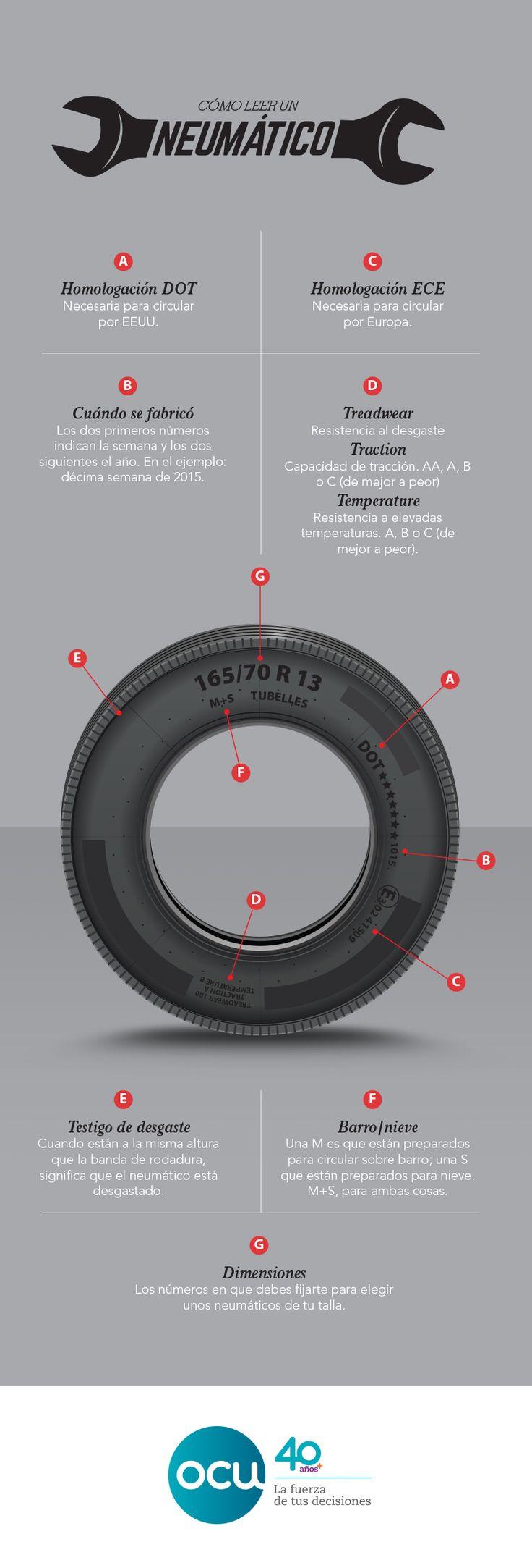 En un neumático hay muchísima información, pero debes saber leerla. Repasamos los conceptos que más te importan a la hora de compararlos y elegirlos http://www.youtube.com/watch?v=yyui0ZVh6QE