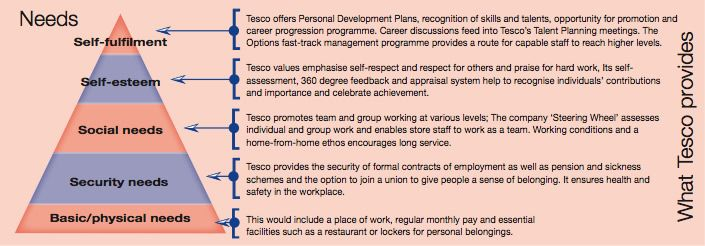 Strategic Planning at Tesco Plc, UK