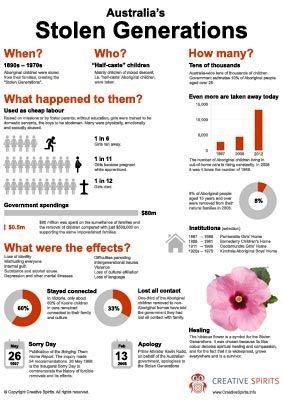 Infographic: Australia's Stolen Generations