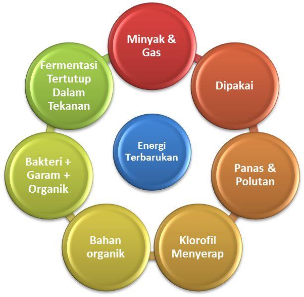 10 Cara Membuat Energi Alternatif Terbarukan Sebagai Bahan ...