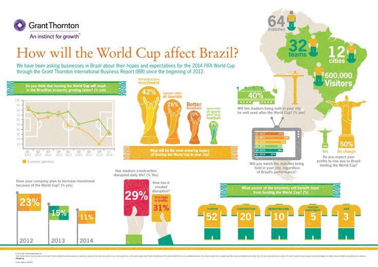 W jaki sposób Mistrzostwa Świata wpłyną na Brazylię? Od początku 2012 roku badaliśmy nadzieje i oczekiwania przedsiębiorców odnośnie tego wydarzenia poprzez Grant Thornton International Business Report (IBR) #brazil #worldcup #fifa