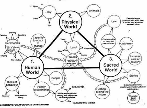 Australian Aboriginal Dreamtime, Mythology - Crystalinks