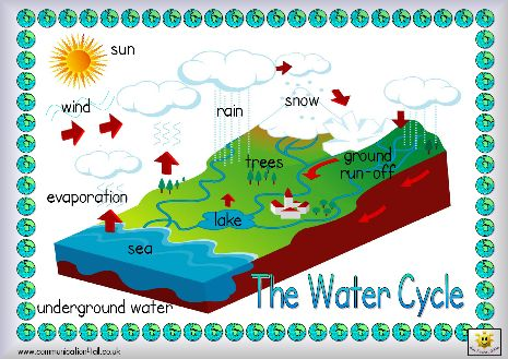 Here s a simple labeled picture of the water cycle