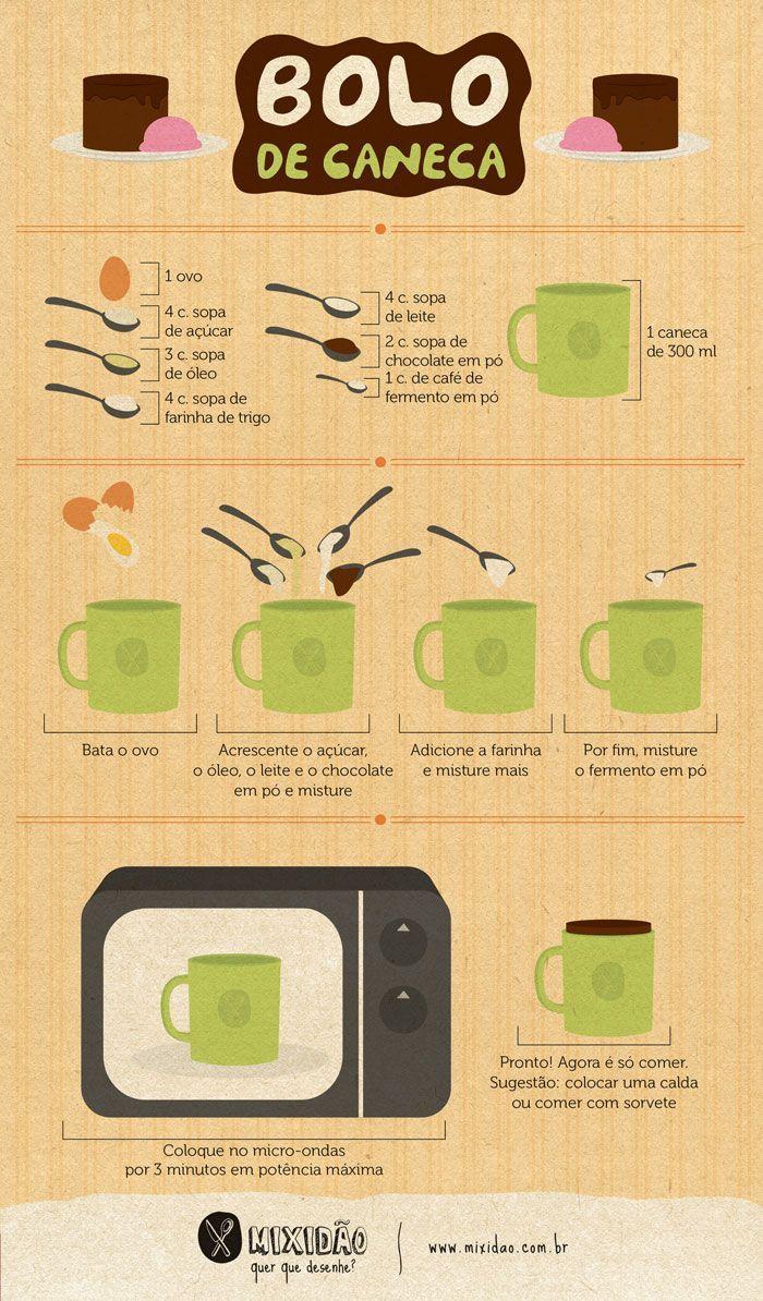 infográfico-receita de bolo de caneca