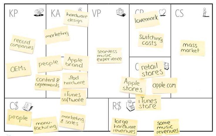 Mejores 11 imágenes de Business en Pinterest | Comercialización de ...