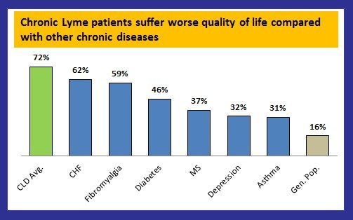 Severity of chronic Lyme disease compared to other chronic conditions: a quality of life survey