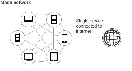 Alternative networks. Mesh networks mean expanded connectivity