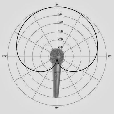 Day 39 - Today I'm finishing off the second part to this article on microphone terminology, design and polar patterns. Part one is available here - http://www.emeraz.com/news.php?news_id=309