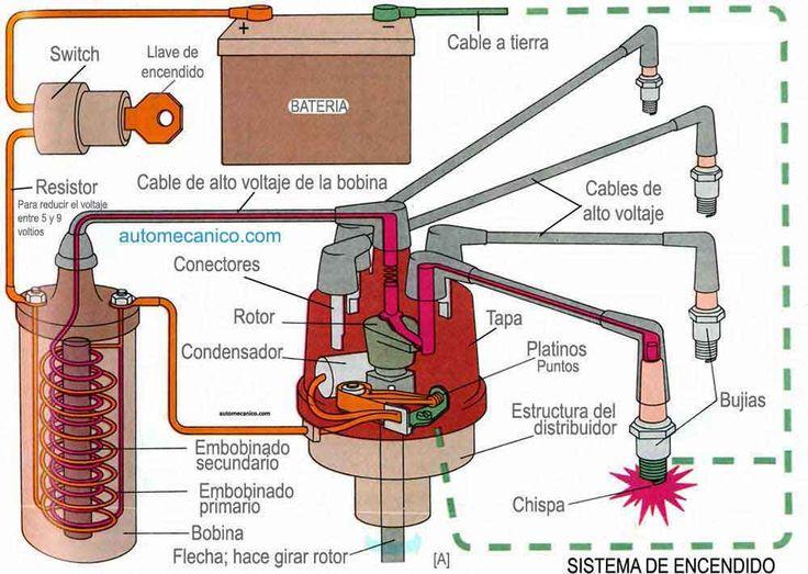 ENCENDIDO ELECTRONICO | COMPONENTES - DESCRIPCION | MECANISMO DE FUNCIONAMIENTO | MECANICA AUTOMOTRIZ