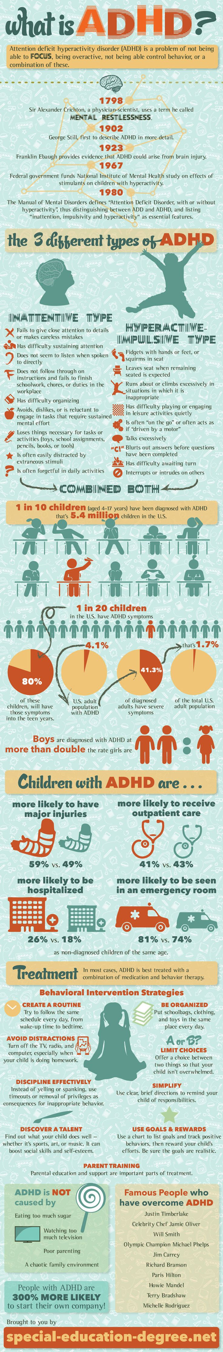 Good infographic that gives some perspective about ADHD. I have a difference of opinion with the statement about sugar playing a role at the bottom. I do suspect an impact. See my article: http://www.diagnosisdiet.com/sugar-and-adhd/