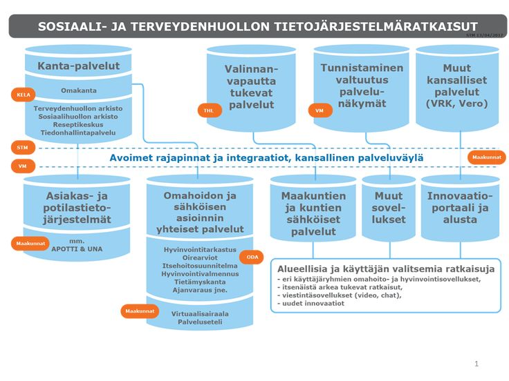 Image result for työterveys digitalisaatio