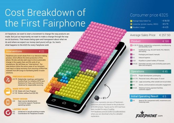 FAIRPHONE. Desglose de costes. #comercioJusto