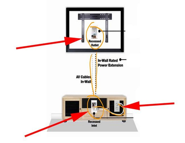 1000 ideas about hiding tv wires on pinterest tv cord for Hiding wires