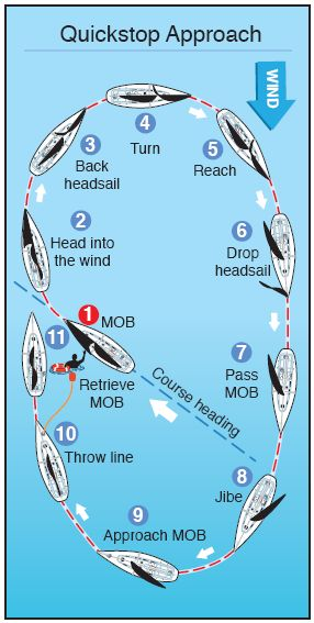 Chart: Quickstop Approach to a Man Overboard
