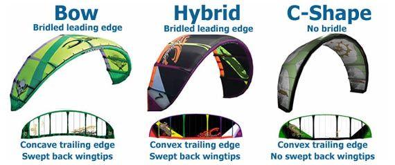 Kite Designs: Types of Kitesurfing Kites Simplified...                                                                                                                                                                                 More