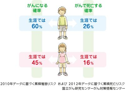 誰でもなる可能性がある 現在日本人は、一生のうちに、2人に1人は何らかのがんにかかるといわれています。がんは、すべての人にとって身近な病気です。