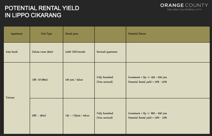 Potential rental yield