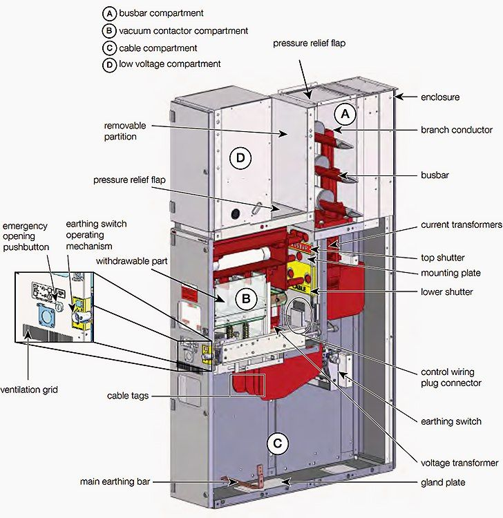 Example Of Primary Medium Voltage Switchgear Unigear Zvc