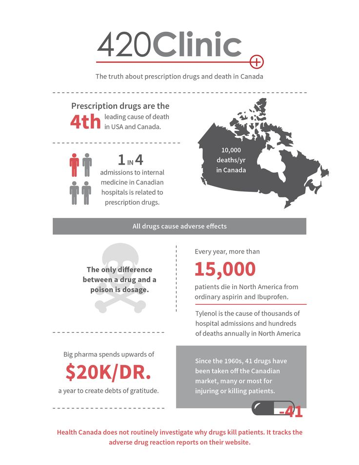 Infographic design | Medical marijuana statistics