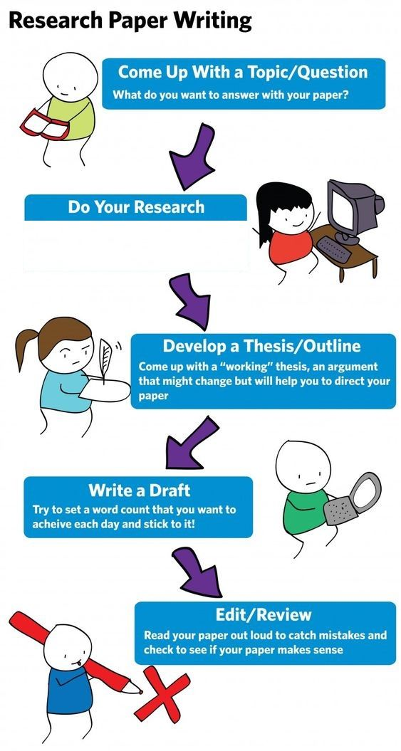 academic writing tips research papers A broad definition of academic writing is any writing done to fulfill a requirement of a college or university academic writing is also used for publications that are read by teacher and researchers or presented at conferences a very broad definition of academic writing could include any writing.
