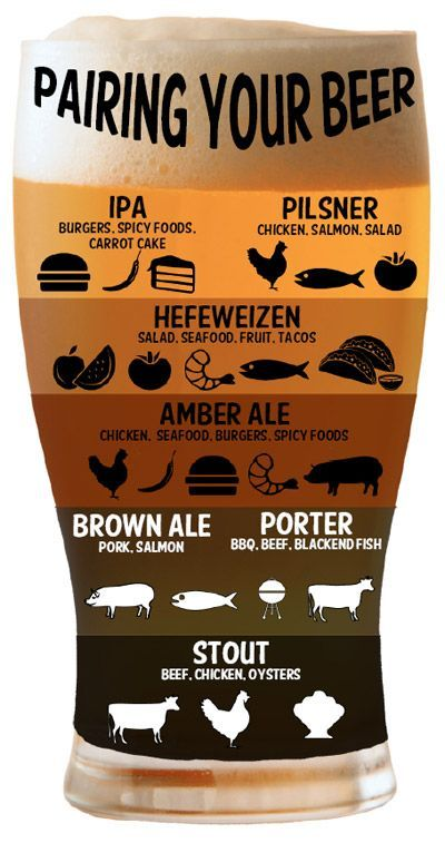Simple pairing guide - a little over simplified but a good graphic reference. #beerpairing #Infografía