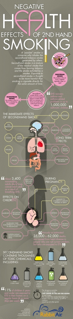 Fresh on IGM > Second Hand Smoke Dangers: Second hand smoke (SHS) actually refers to passive smoking. According to studies exposure to SHS is even more dangerous than being a smoker. Both SHS and ETS (Environmental tobacco smoke) have been named for causing serious health problems to non smokers.  > http://infographicsmania.com/second-hand-smoke-dangers/