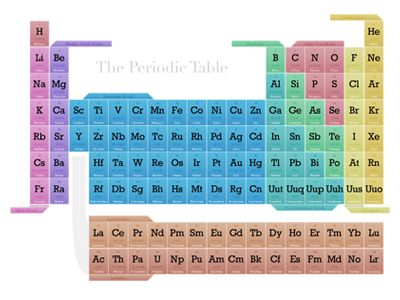 22 best storyboard images on Pinterest Storyboard, Design process - new periodic table app.com