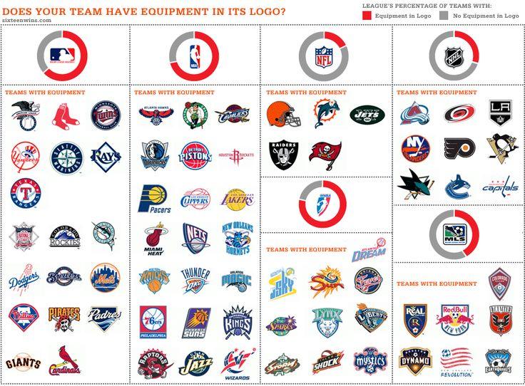 sports team logos | Design - Sport team logos | Pinterest