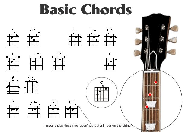 Guitar guitar tablature explained : 1000+ images about I Got This - Guitar¤ on Pinterest
