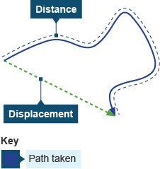 scalar+vs+vector | Displacement vector