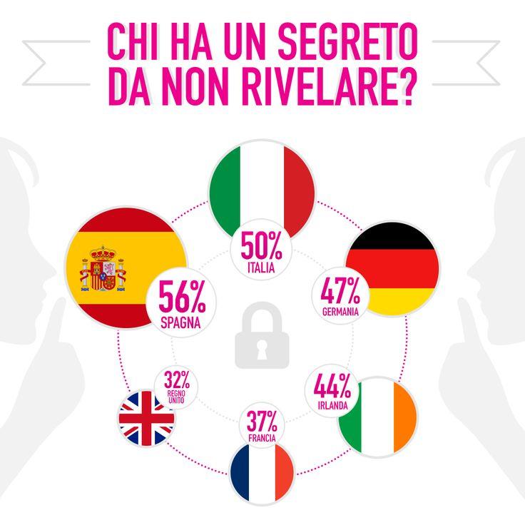 Anche voi avete un segreto da non rivelare? #topsecret #lastminute #travel