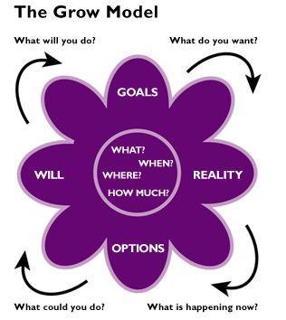 Grow model for coaching  fatimaomarkhamiss… #SpiritualBizMom