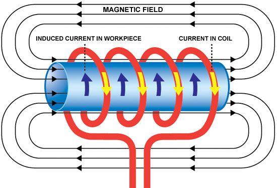 electromagnetic laws   Petrie Ltd - Technologies / Induction
