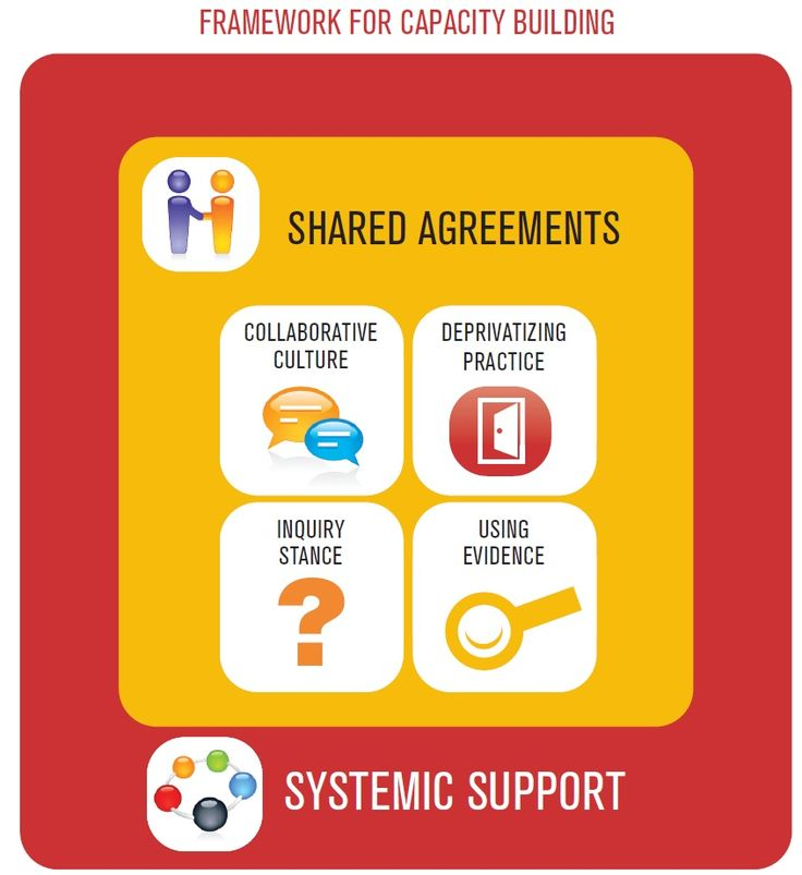 Creating Shared Agreements   Literacy & NCTE: The official blog of the National Council of Teachers of English