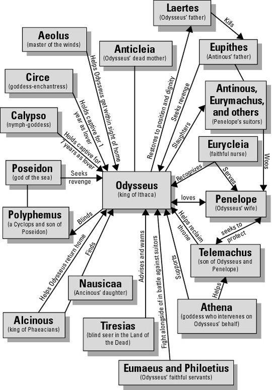iluvenglish: character map | Literature | Pinterest | Maps