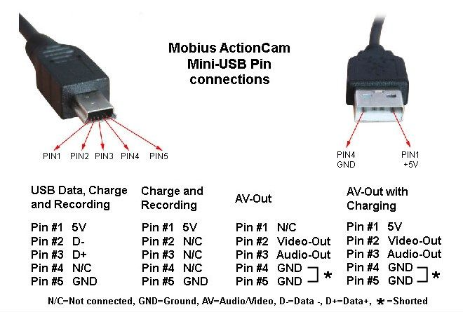 Wiring Diagram For A Usb Plug