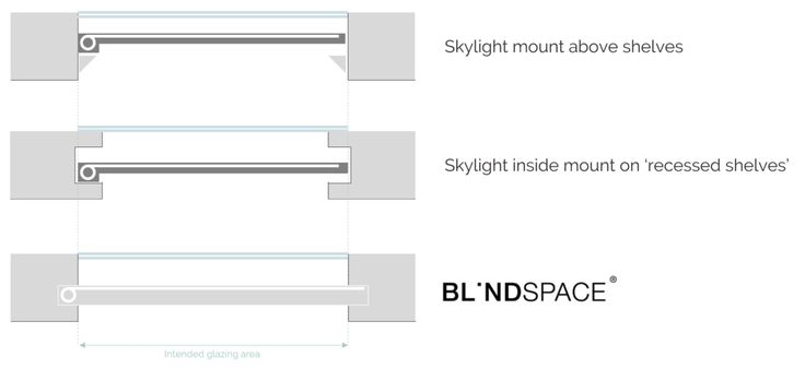 Skylight Blind Comparison - shelves, recessed shelves, and Blindspace    #shades #recessed blinds #recessed shades #recessed roller shades #shade pocket #pocket shades #roof blinds #lantern blinds #ZIP blinds #SHY #Guthrie Douglas #Blindspace