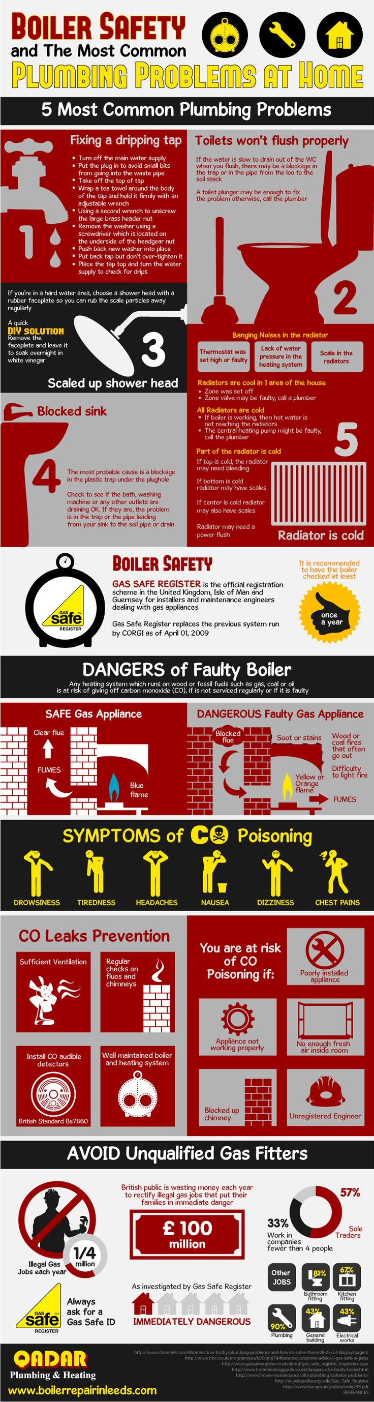 65 best heating engineers info graphics images on pinterest boiler boiler safety and the most common plumbing problems at home fandeluxe Image collections