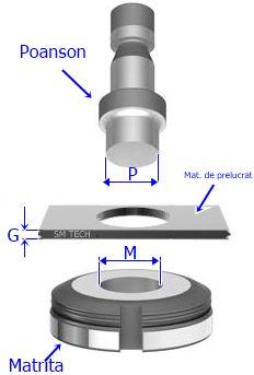 Determining the right die clearance for CNC punching machines / Jocul recomandat la matritele de la centrele de stantat CNC –